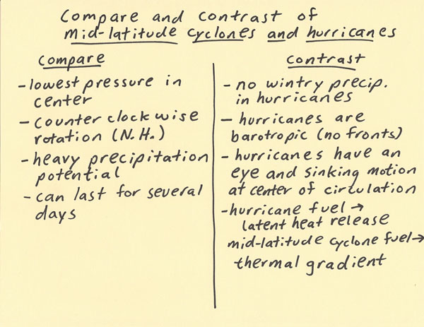 Compare And Contrast Mid Lat Cyclone And Hurricane